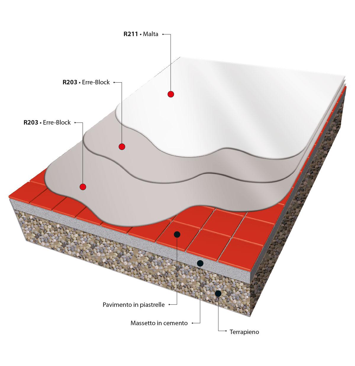 ErreLab_preparazione_piastrelle_tiles_su_terrapieno